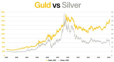 silver mot guld